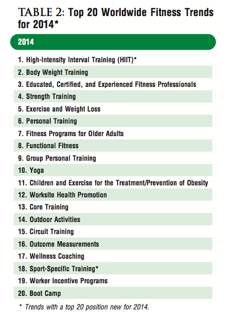 ACSM fitness trends 2014